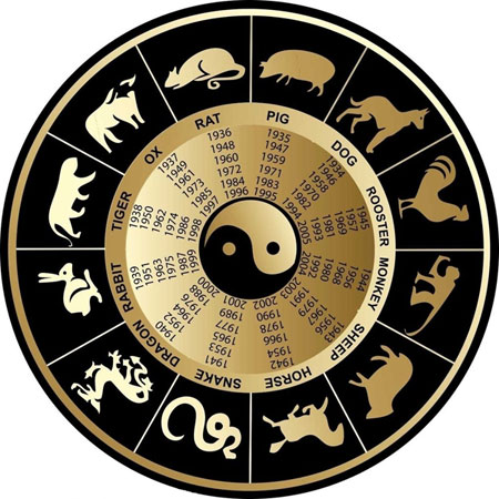 Chinese Zodiac Facts: Introduction to 12 Animal Signs