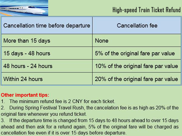 high-speed train ticket refund