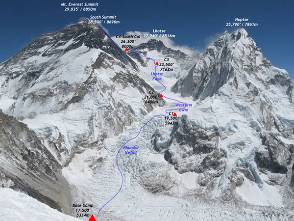Climbing Routes on Mount Everest